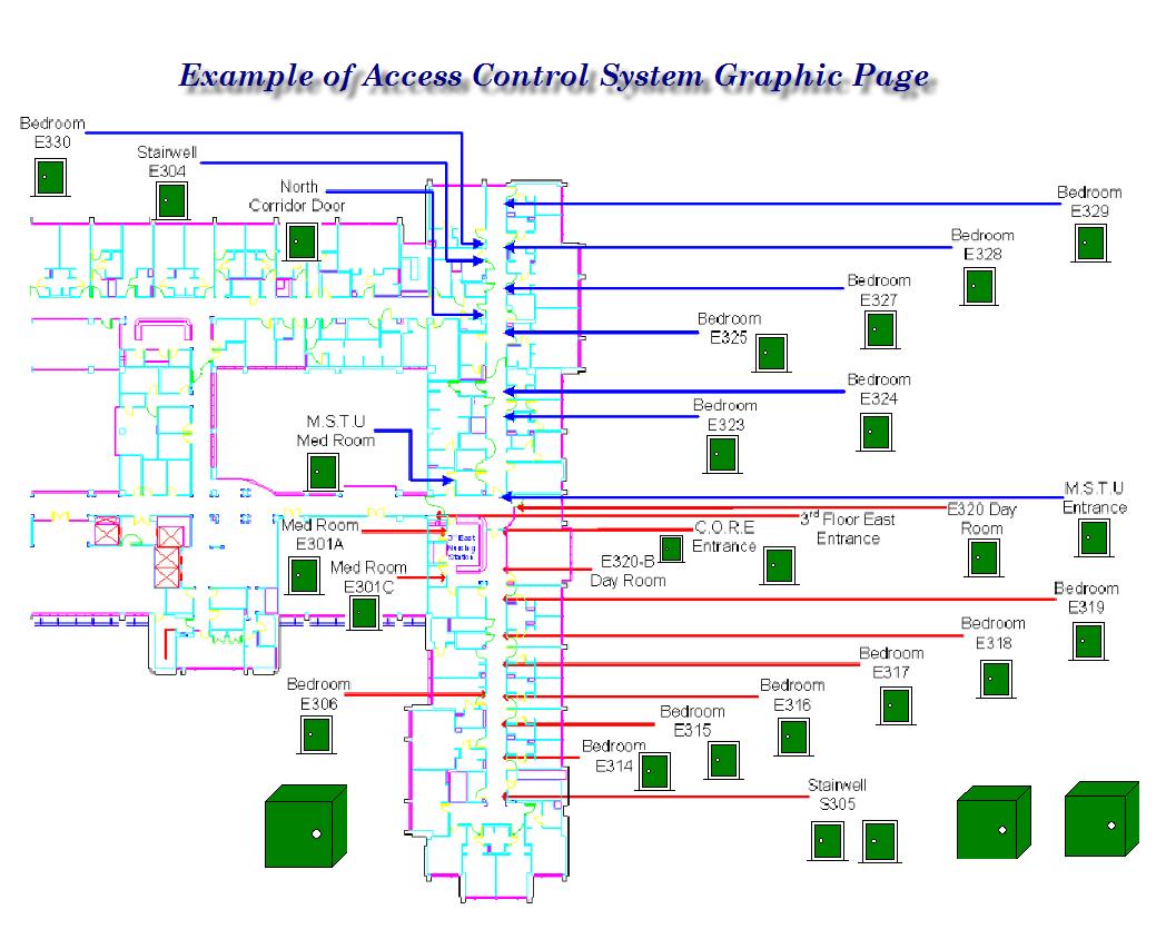 Access Control2